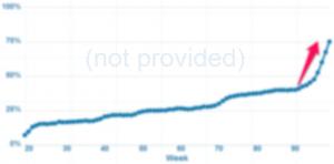 "Case Study: ""Not Provided"" 2013 Forecast"