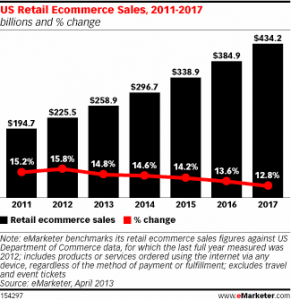 Why develop ecommerce solutions: trends, demands and expectations